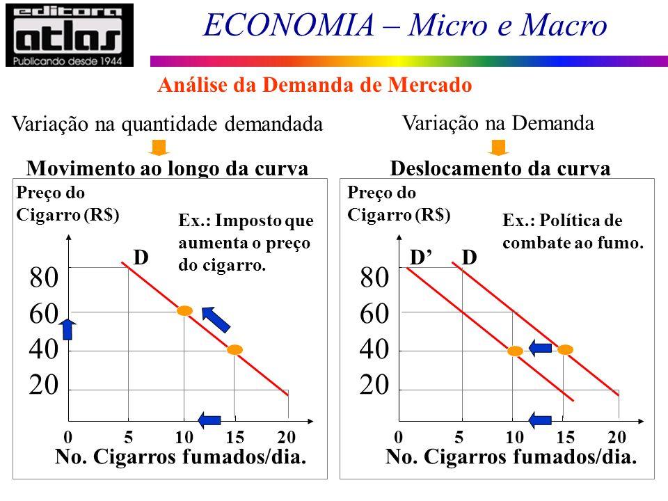 ECONOMIA – Micro e Macro 33 Movimento ao longo da curvaDeslocamento da curva Variação na quantidade demandada 0 5 10 15 20 Preço do Cigarro (R$) 80 60
