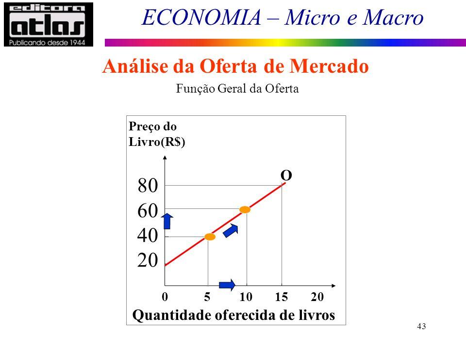 ECONOMIA – Micro e Macro 43 Análise da Oferta de Mercado 0 5 10 15 20 Preço do Livro(R$) 80 60 40 20 Quantidade oferecida de livros O Função Geral da