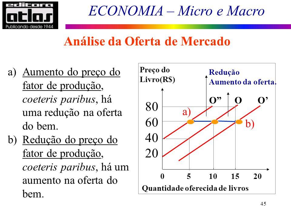 ECONOMIA – Micro e Macro 45 Análise da Oferta de Mercado Deslocamentos da curva 0 5 10 15 20 Preço do Livro(R$) 80 60 40 20 Quantidade oferecida de li