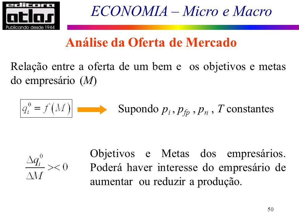 ECONOMIA – Micro e Macro 50 Análise da Oferta de Mercado Relação entre a oferta de um bem e os objetivos e metas do empresário (M) Supondo p i, p fp,