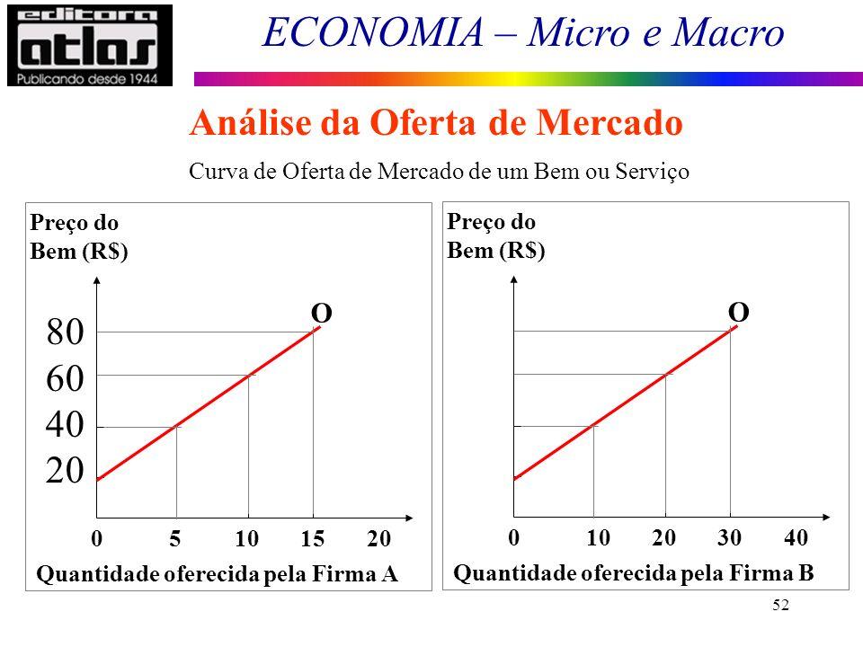 ECONOMIA – Micro e Macro 52 Análise da Oferta de Mercado 80 60 40 20 0 Curva de Oferta de Mercado de um Bem ou Serviço 0 5 10 15 20 Preço do Bem (R$)