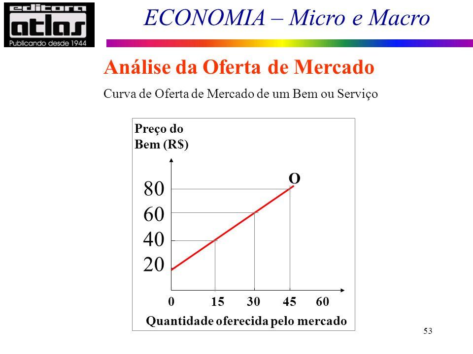 ECONOMIA – Micro e Macro 53 Análise da Oferta de Mercado 0 15 30 45 60 Preço do Bem (R$) 80 60 40 20 Quantidade oferecida pelo mercado O Curva de Ofer