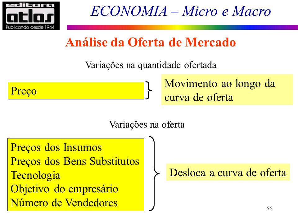 ECONOMIA – Micro e Macro 55 Análise da Oferta de Mercado Variações na quantidade ofertada Preços dos Insumos Preços dos Bens Substitutos Tecnologia Ob
