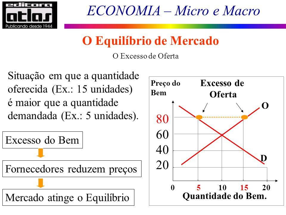 ECONOMIA – Micro e Macro 59 O Excesso de Oferta Situação em que a quantidade oferecida (Ex.: 15 unidades) é maior que a quantidade demandada (Ex.: 5 u