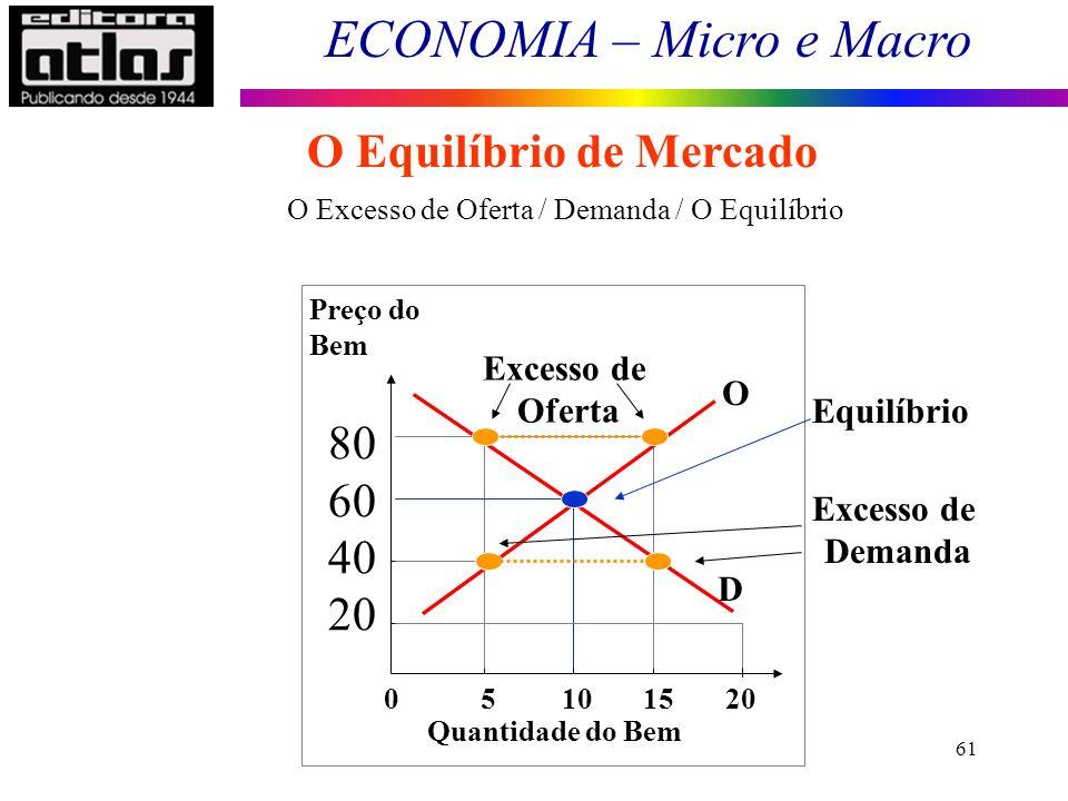 ECONOMIA – Micro e Macro 61 O Excesso de Oferta / Demanda / O Equilíbrio Excesso de Demanda O Equilíbrio de Mercado Equilíbrio 0 5 10 15 20 Preço do B