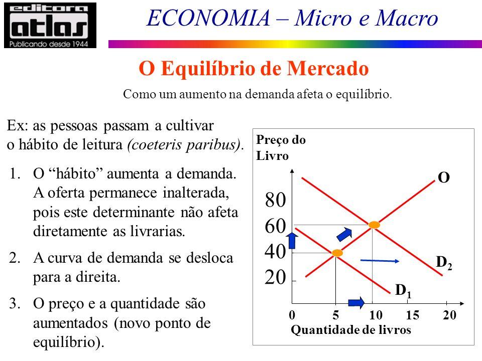 ECONOMIA – Micro e Macro 62 Como um aumento na demanda afeta o equilíbrio. Ex: as pessoas passam a cultivar o hábito de leitura (coeteris paribus). 1.