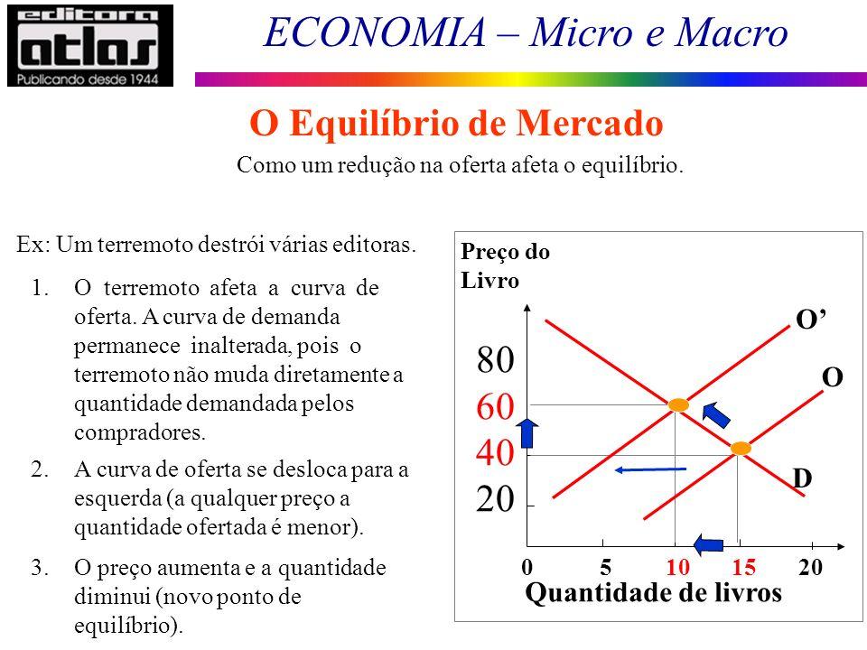 ECONOMIA – Micro e Macro 63 Como um redução na oferta afeta o equilíbrio. Ex: Um terremoto destrói várias editoras. 1.O terremoto afeta a curva de ofe