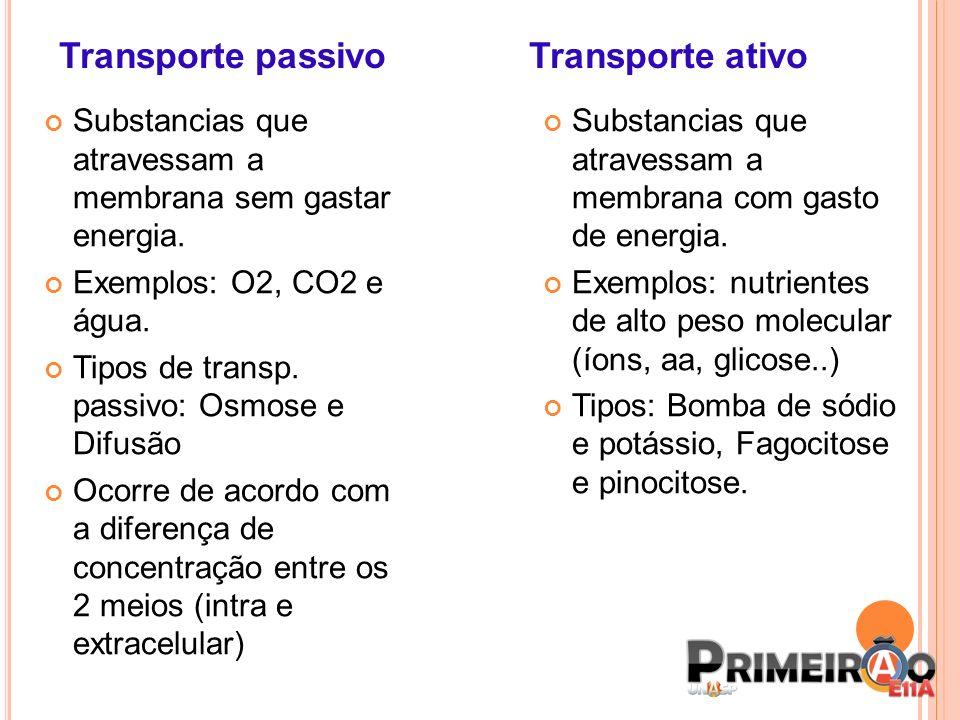 Transporte passivo Transporte ativo Substancias que atravessam a membrana sem gastar energia. Exemplos: O2, CO2 e água. Tipos de transp. passivo: Osmo