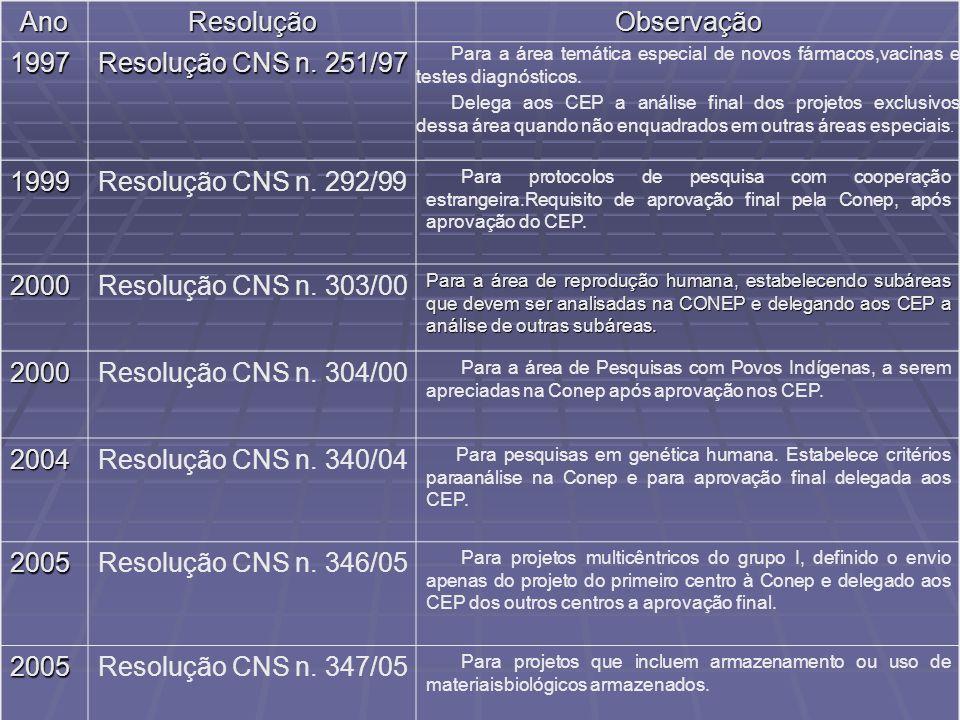 AnoResoluçãoObservação 1997 Resolução CNS n. 251/97 Para a área temática especial de novos fármacos,vacinas e testes diagnósticos. Delega aos CEP a an