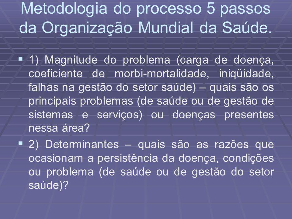 Metodologia do processo 5 passos da Organização Mundial da Saúde. 1) Magnitude do problema (carga de doença, coeficiente de morbi-mortalidade, iniqüid