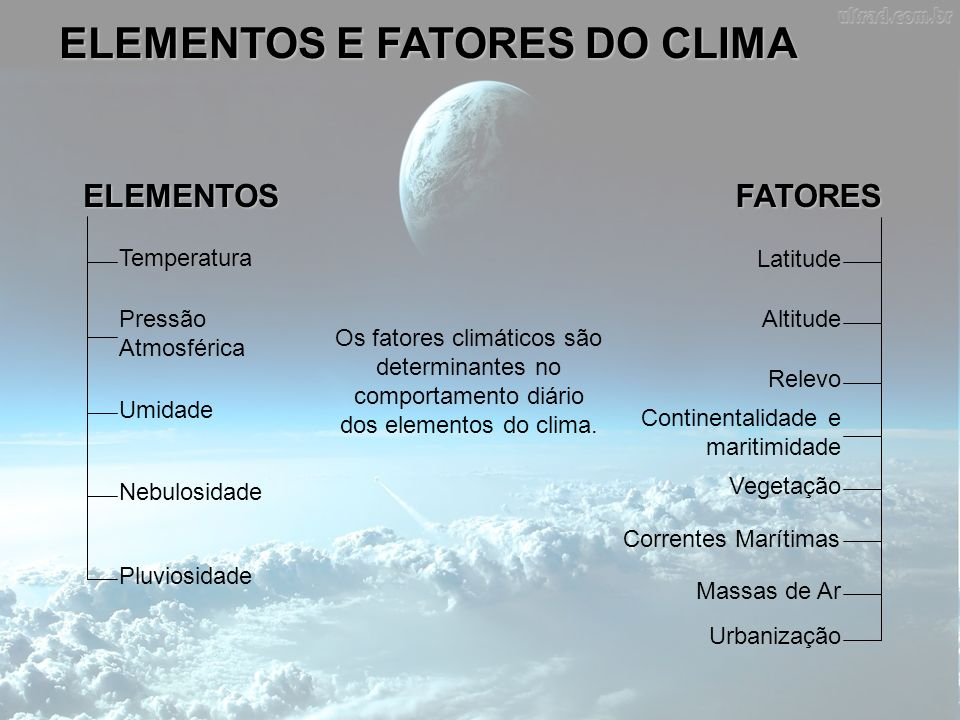ELEMENTOS E FATORES DO CLIMA ELEMENTOSFATORES Temperatura Pressão Atmosférica Umidade Nebulosidade Pluviosidade Latitude Altitude Relevo Continentalid