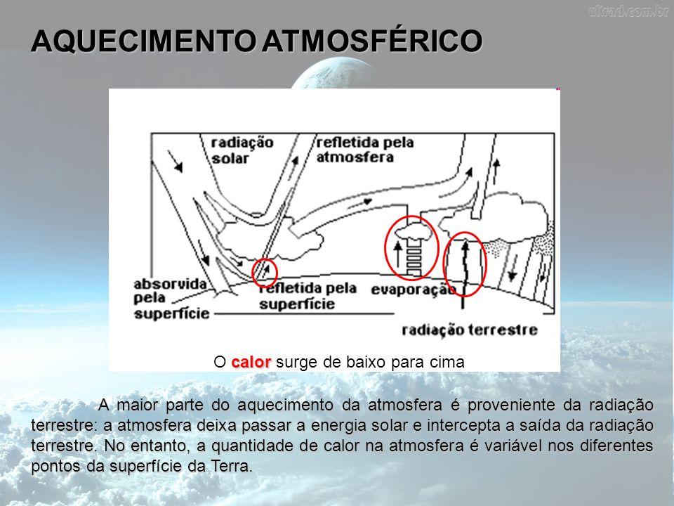 AQUECIMENTO ATMOSFÉRICO A maior parte do aquecimento da atmosfera é proveniente da radiação terrestre: a atmosfera deixa passar a energia solar e inte