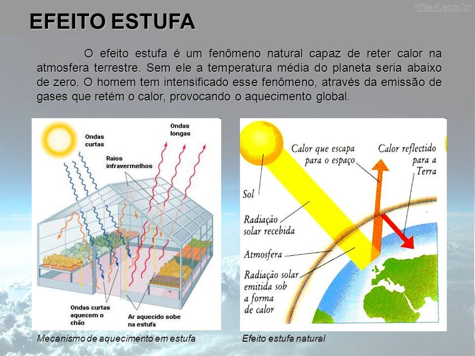 EFEITO ESTUFA Mecanismo de aquecimento em estufaEfeito estufa natural O efeito estufa é um fenômeno natural capaz de reter calor na atmosfera terrestr