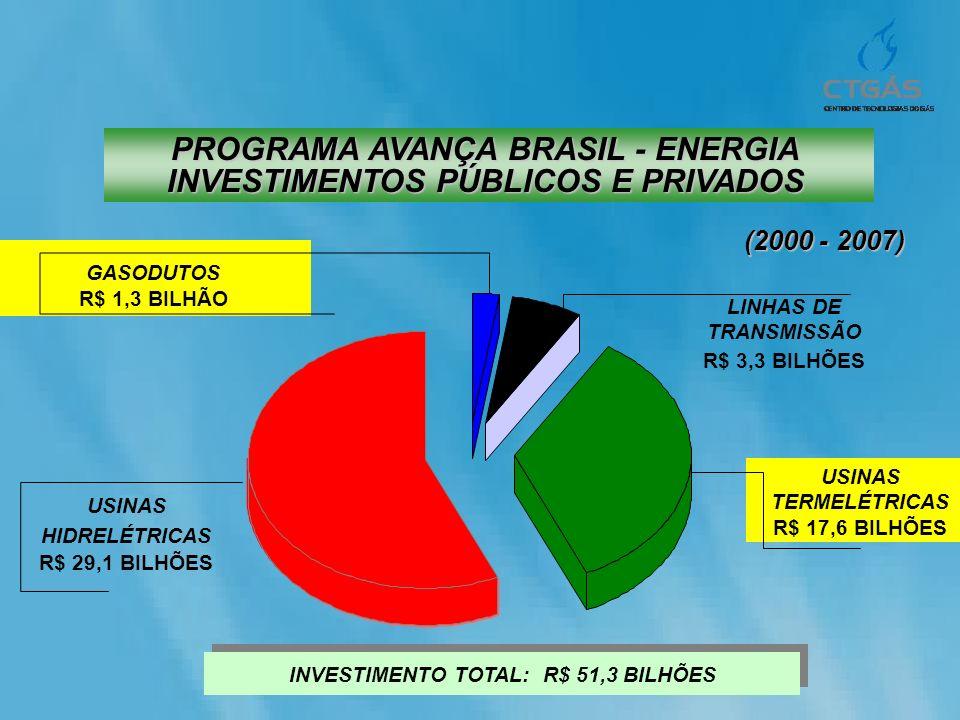 GASODUTOS R$ 1,3 BILHÃO USINAS HIDRELÉTRICAS R$ 29,1 BILHÕES USINAS TERMELÉTRICAS R$ 17,6 BILHÕES LINHAS DE TRANSMISSÃO R$ 3,3 BILHÕES INVESTIMENTO TO