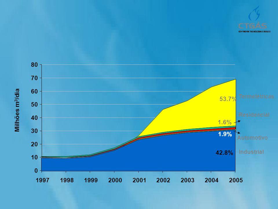 0 10 20 30 40 50 60 70 80 199719981999200020012002200320042005 Milhões m 3 /dia 42.8% Industrial 1.6% Residencial 1.9% Automotivo 53.7% Termelétricas