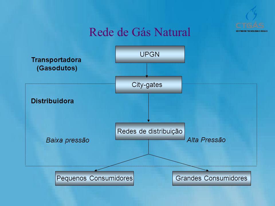 Rede de Gás Natural UPGN City-gates Redes de distribuição Pequenos ConsumidoresGrandes Consumidores Transportadora (Gasodutos) Distribuidora Baixa pre