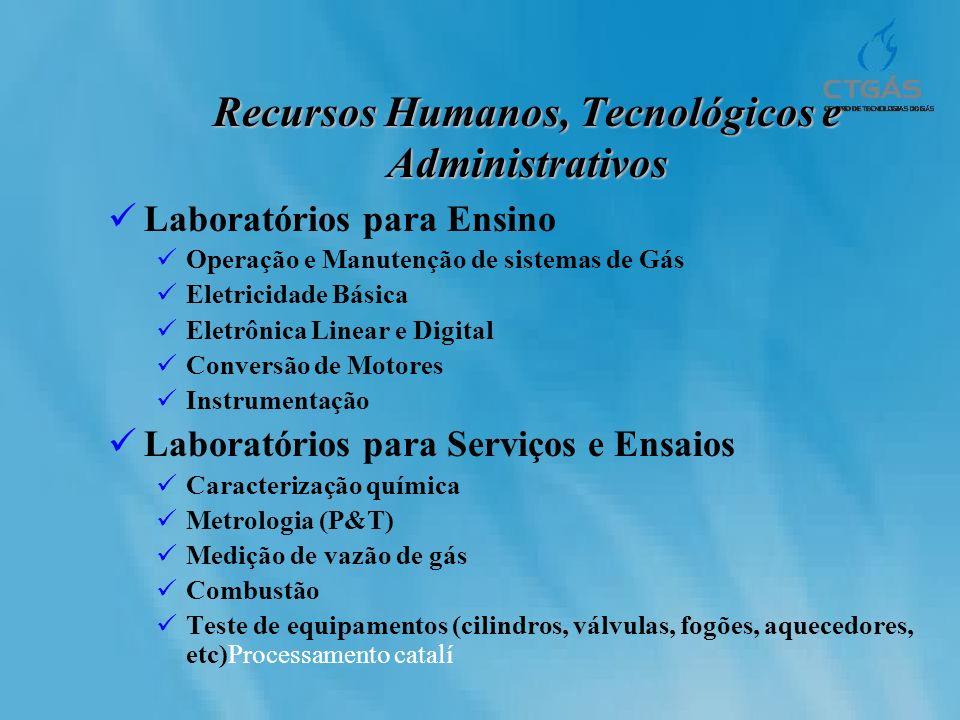 Recursos Humanos, Tecnológicos e Administrativos Laboratórios para Ensino Operação e Manutenção de sistemas de Gás Eletricidade Básica Eletrônica Line