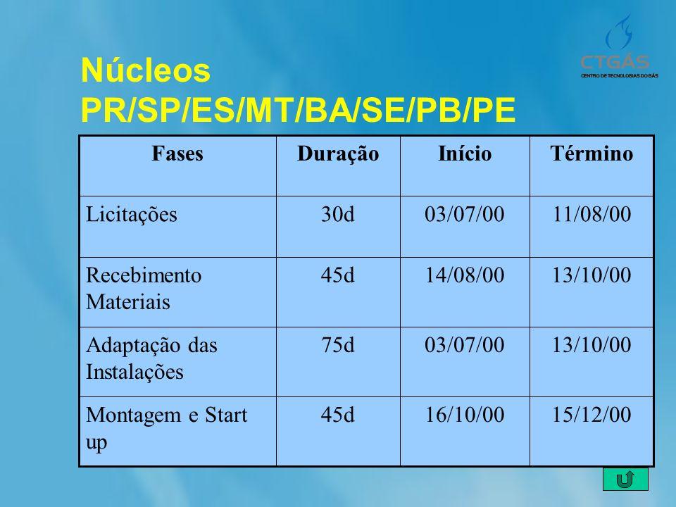 Núcleos PR/SP/ES/MT/BA/SE/PB/PE 15/12/0016/10/0045dMontagem e Start up 13/10/0003/07/0075dAdaptação das Instalações 13/10/0014/08/0045dRecebimento Mat