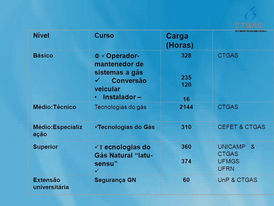 NívelCurso Carga (Horas) Básico Operador- mantenedor de sistemas a gás Conversão veicular Instalador – 328 235 120 16 CTGAS Médio:TécnicoTecnologias d