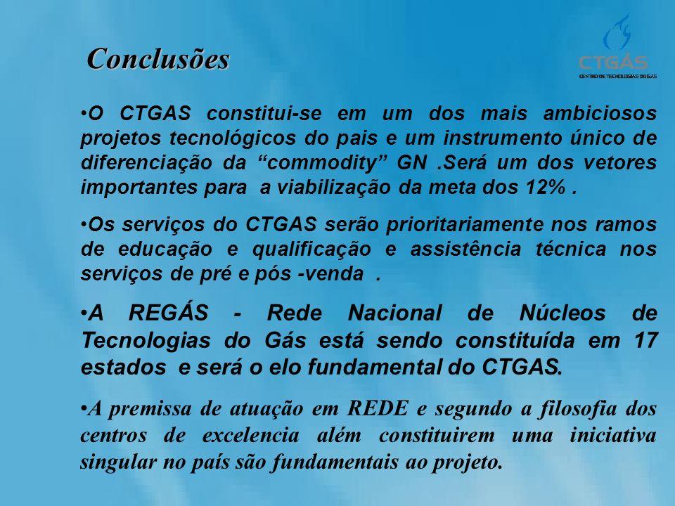 Conclusões O CTGAS constitui-se em um dos mais ambiciosos projetos tecnológicos do pais e um instrumento único de diferenciação da commodity GN.Será u
