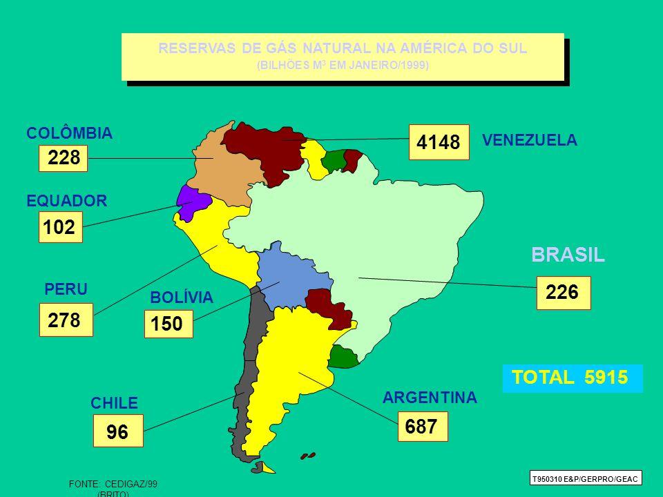 TOTAL 5915 RESERVAS DE GÁS NATURAL NA AMÉRICA DO SUL (BILHÕES M 3 EM JANEIRO/1999) RESERVAS DE GÁS NATURAL NA AMÉRICA DO SUL (BILHÕES M 3 EM JANEIRO/1