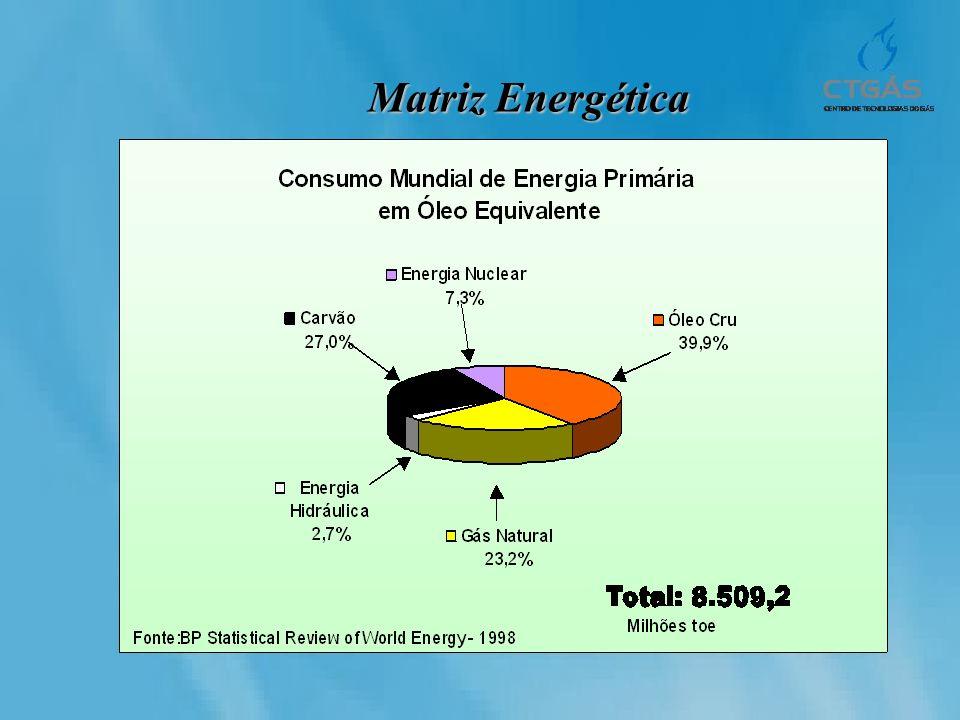 Matriz Energética