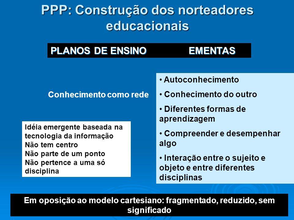 PPP: Construção dos norteadores educacionais Conhecimento como rede Autoconhecimento Conhecimento do outro Diferentes formas de aprendizagem Compreend
