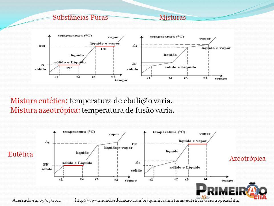 Substâncias PurasMisturas Eutética Azeotrópica Mistura eutética : temperatura de ebulição varia. Mistura azeotrópica: temperatura de fusão varia. Aces