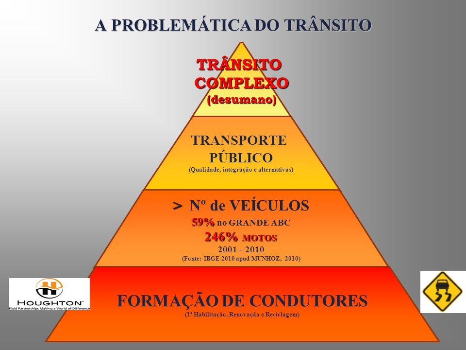 Estatística de Acidentes Brasil 40.000 mortes/ano OMS 1,2 Milhões mortes/ano Causas ( + 90% FALHA HUMANA)