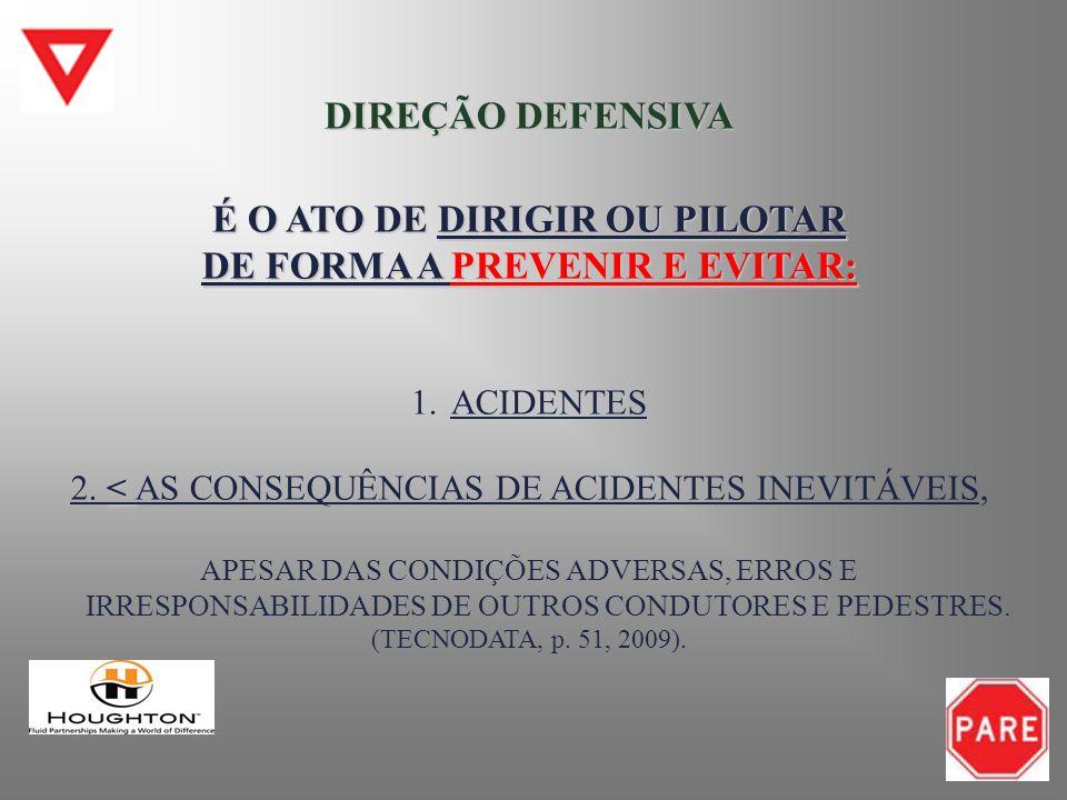 OS ELEMENTOS DA DIREÇÃO DEFENSIVA ATENÇÃO ATENÇÃO CONHECIMENTO CONHECIMENTO PREVISÃO PREVISÃO HABILIDADE HABILIDADE AÇÃO/DECISÃO AÇÃO/DECISÃO