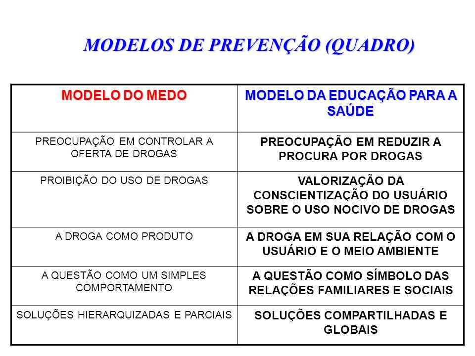MODELOS DE PREVENÇÃO (QUADRO) MODELO DO MEDO MODELO DA EDUCAÇÃO PARA A SAÚDE PREOCUPAÇÃO EM CONTROLAR A OFERTA DE DROGAS PREOCUPAÇÃO EM REDUZIR A PROC