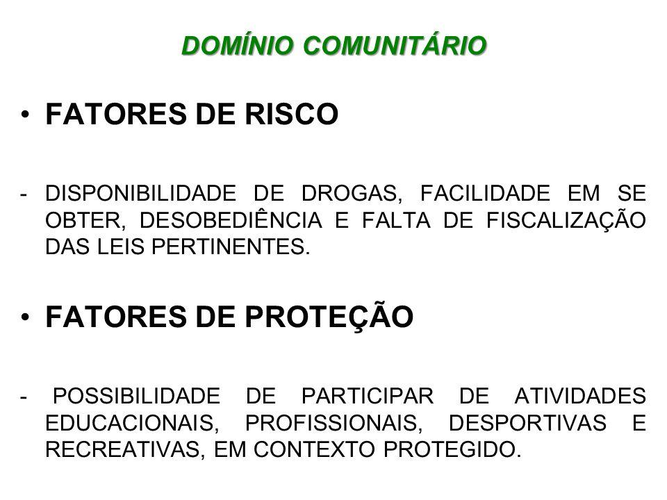 DOMÍNIO ESCOLAR FATORES DE RISCO -FALTA DE HABILIDADE DE CONVIVÊNCIA COM GRUPOS, REGRAS INCONSISTENTES OU AMBÍGUAS COM RELAÇÃO AO USO DE DROGAS FATORES DE PROTEÇÃO - REGRAS DE PADRÕES COMPORTAMENTAIS CLARAS E CONSISTENTES, COM EXEMPLIFICAÇÃO DOS ADULTOS, PATICIPAÇÃO DOS ESTUDANTES EM DECISÕES DE QUESTÕES ESCOLARES, COM A INERENTE AQUISIÇÃO DE RESPONSABILIDADES