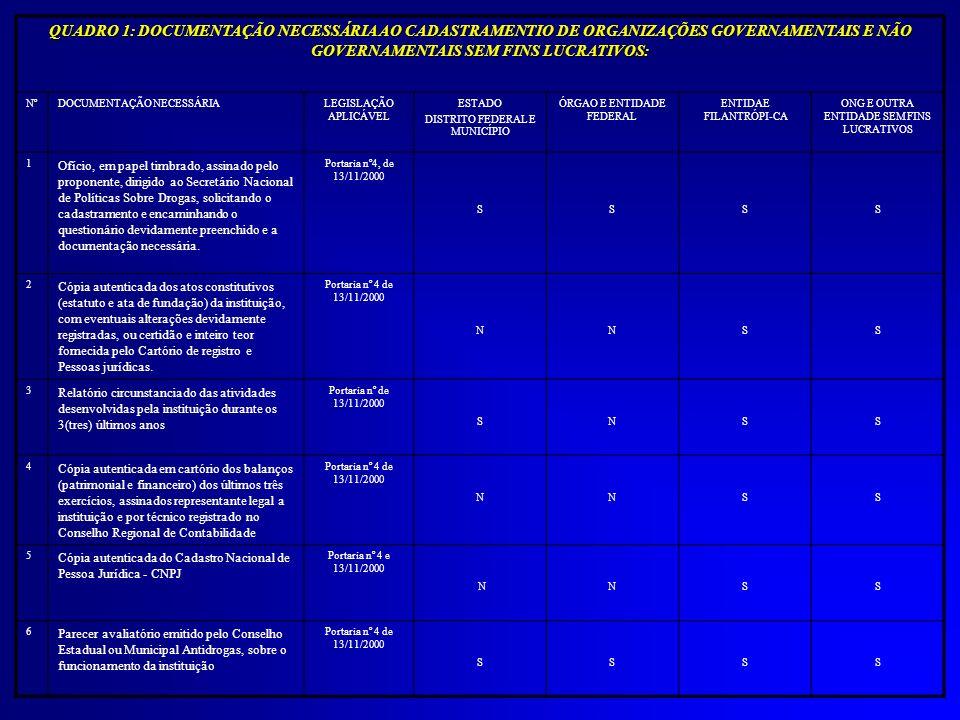QUADRO 1: DOCUMENTAÇÃO NECESSÁRIA AO CADASTRAMENTIO DE ORGANIZAÇÕES GOVERNAMENTAIS E NÃO GOVERNAMENTAIS SEM FINS LUCRATIVOS: NºDOCUMENTAÇÃO NECESSÁRIA