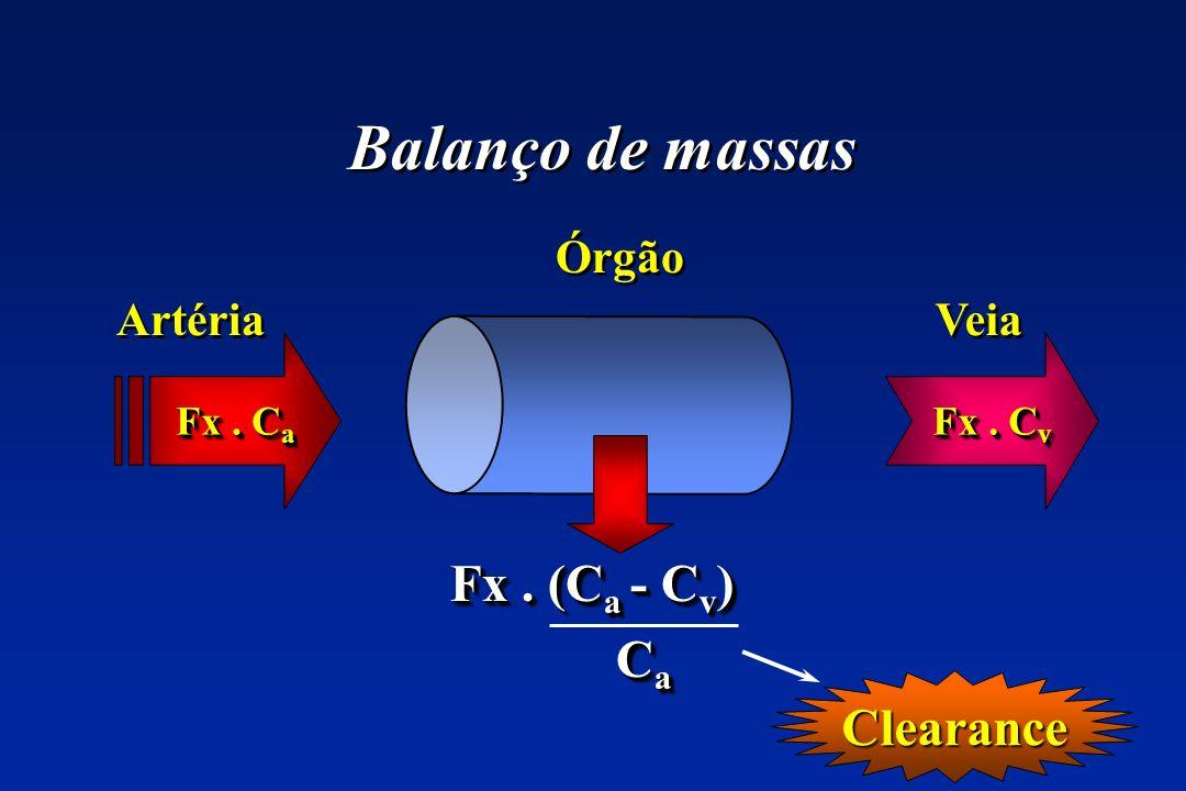 Clearance Balanço de massas Fx. C a Fx. C v Órgão Veia Artéria Fx. (C a - C v ) CaCaCaCa CaCaCaCa