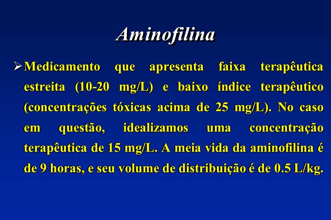 Medicamento que apresenta faixa terapêutica estreita (10-20 mg/L) e baixo índice terapêutico (concentrações tóxicas acima de 25 mg/L).