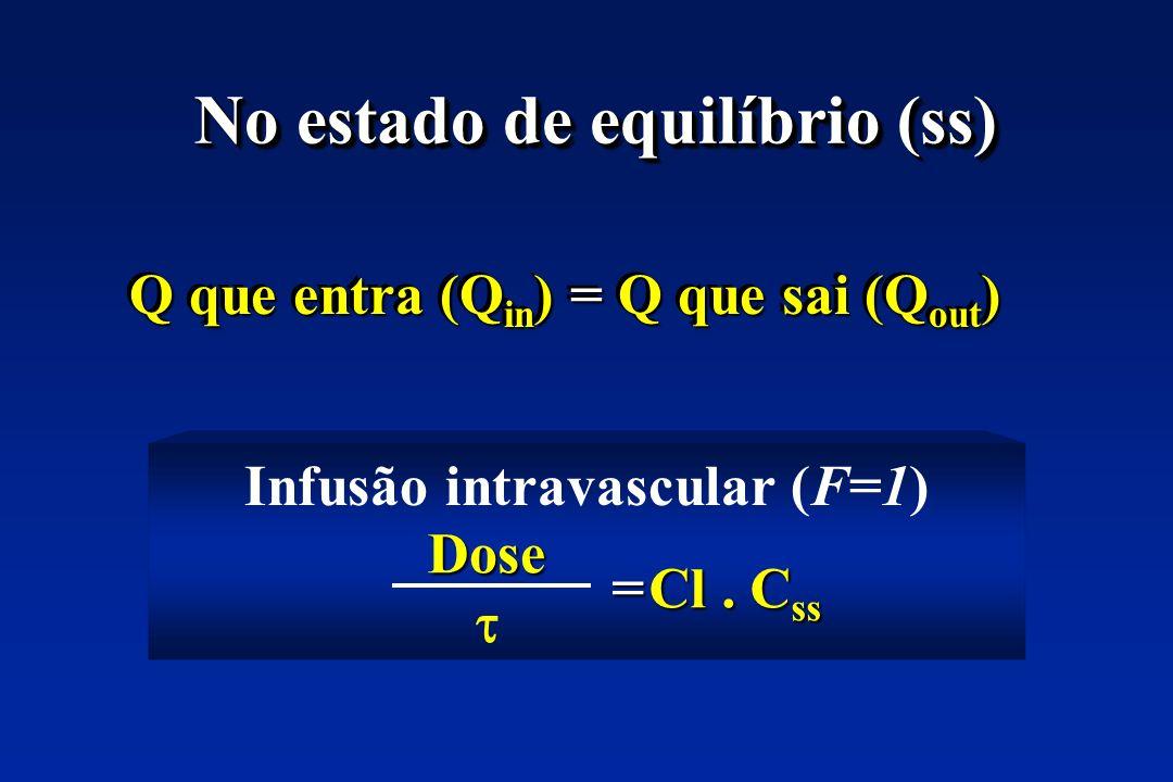 No estado de equilíbrio (ss) Q que entra (Q in ) = Q que sai (Q out ) Infusão intravascular (F=1) Cl.