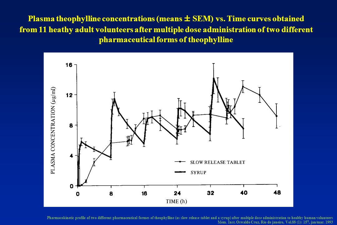 Plasma theophylline concentrations (means ± SEM) vs. Time curves obtained from 11 heathy adult volunteers after multiple dose administration of two di