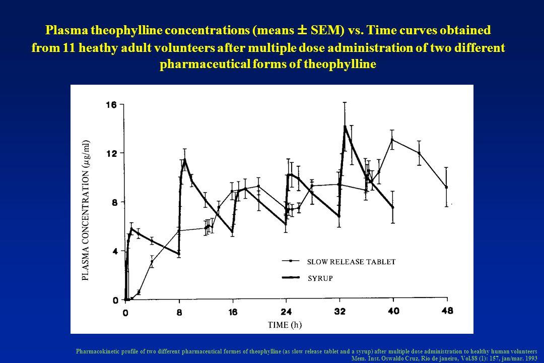 Plasma theophylline concentrations (means ± SEM) vs.