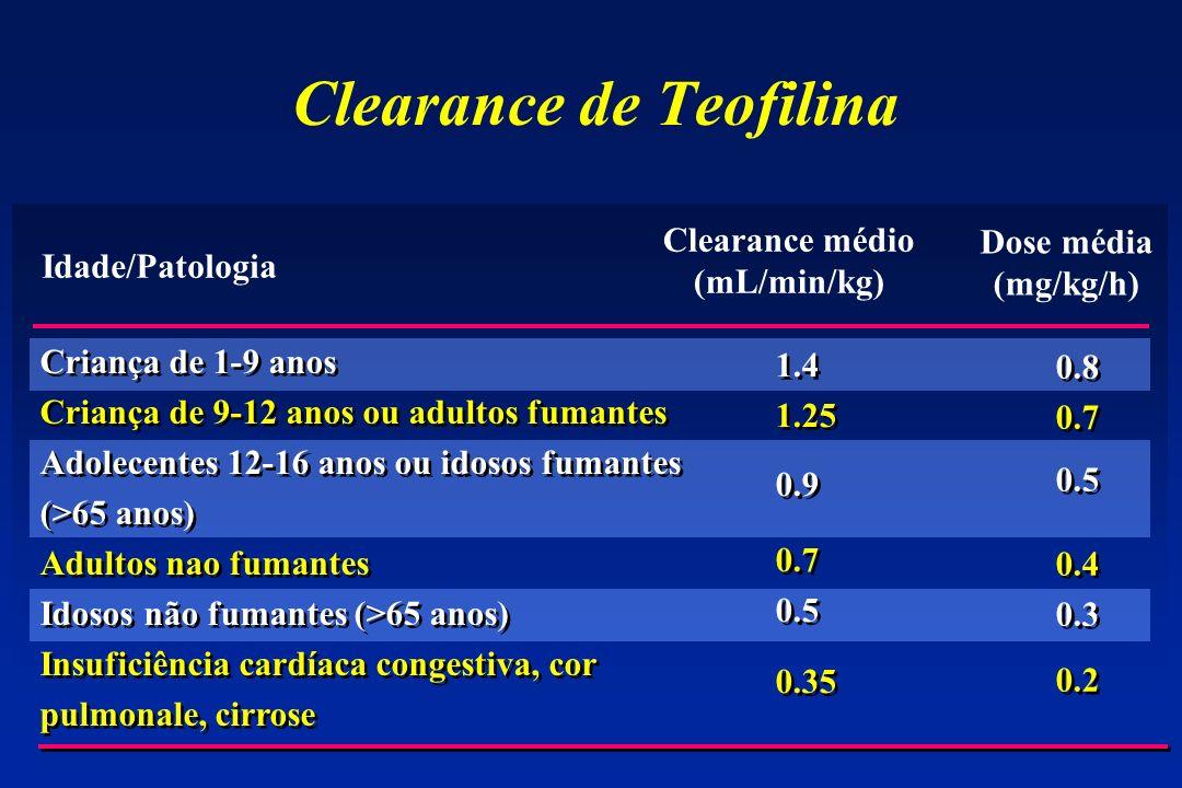 Clearance de Teofilina Criança de 1-9 anos Criança de 9-12 anos ou adultos fumantes Adolecentes 12-16 anos ou idosos fumantes (>65 anos) Adultos nao f