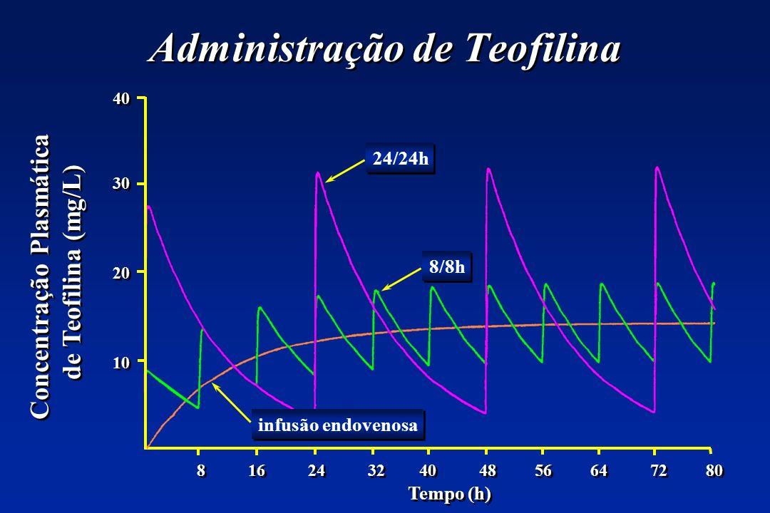 Administração de Teofilina Tempo (h) 8 16 24 32 40 48 56 64 72 80 40 30 20 10 40 30 20 10 Concentração Plasmática de Teofilina (mg/L) Concentração Plasmática de Teofilina (mg/L) 24/24h 8/8h infusão endovenosa