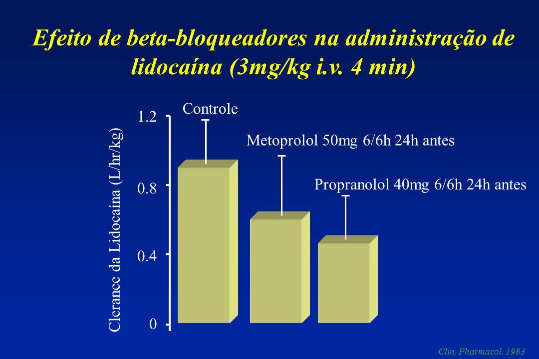 Controle Metoprolol 50mg 6/6h 24h antes Propranolol 40mg 6/6h 24h antes 1.2 0.8 0.4 0 Clerance da Lidocaína (L/hr/kg) Efeito de beta-bloqueadores na administração de lidocaína (3mg/kg i.v.