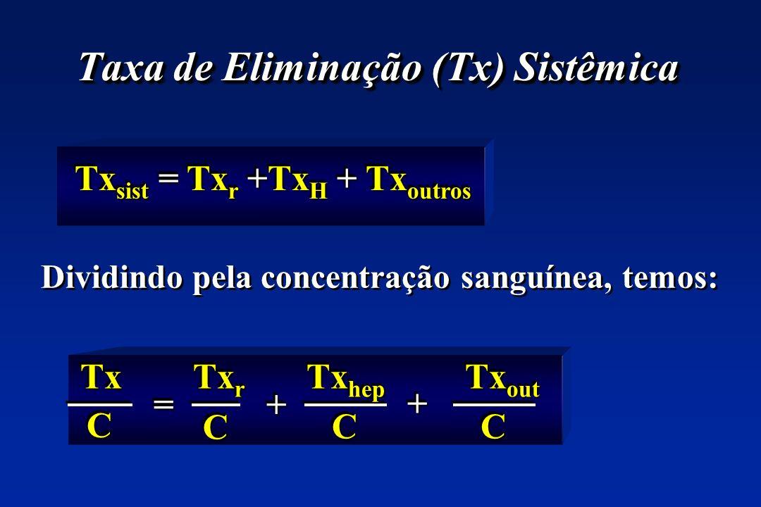 Taxa de Eliminação (Tx) Sistêmica Tx sist = Tx r +Tx H + Tx outros CC CCCC CC ++ ++ == Tx Tx r Tx hep Tx out Dividindo pela concentração sanguínea, temos: