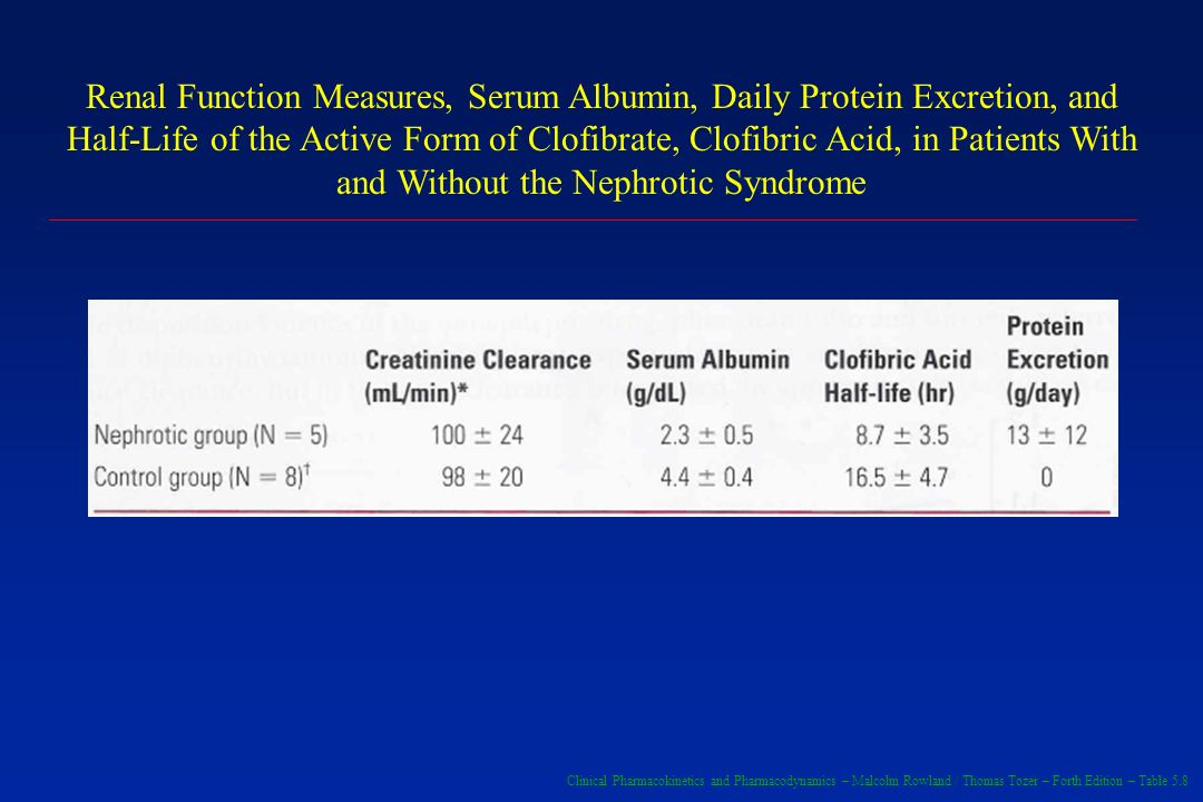 Clinical Pharmacokinetics and Pharmacodynamics – Malcolm Rowland / Thomas Tozer – Forth Edition – Table 5.8 Renal Function Measures, Serum Albumin, Daily Protein Excretion, and Half-Life of the Active Form of Clofibrate, Clofibric Acid, in Patients With and Without the Nephrotic Syndrome