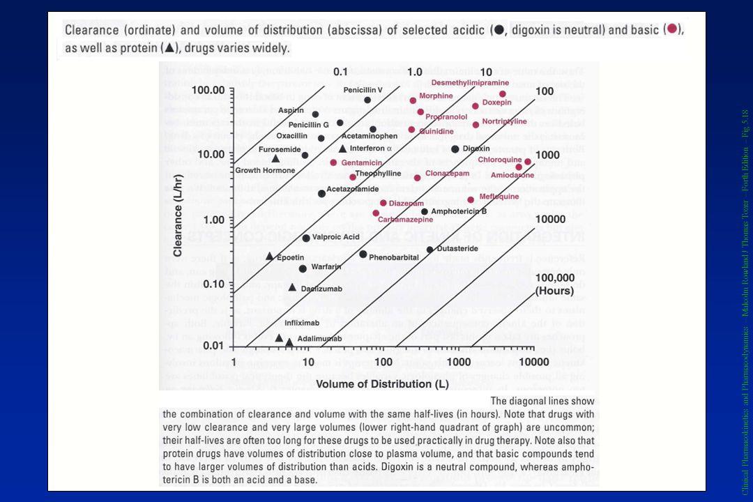 Clinical Pharmacokinetics and Pharmacodynamics – Malcolm Rowland / Thomas Tozer – Forth Edition – Fig 5.18