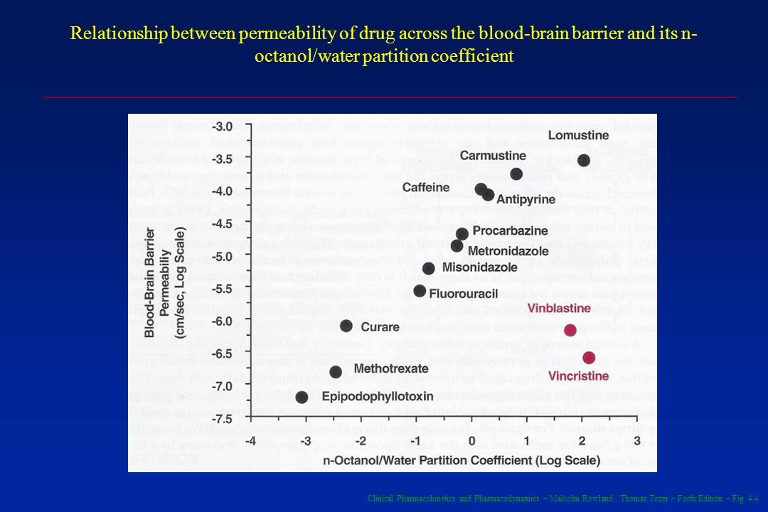 Clinical Pharmacokinetics and Pharmacodynamics – Malcolm Rowland / Thomas Tozer – Forth Edition – Fig 4.4 Relationship between permeability of drug across the blood-brain barrier and its n- octanol/water partition coefficient