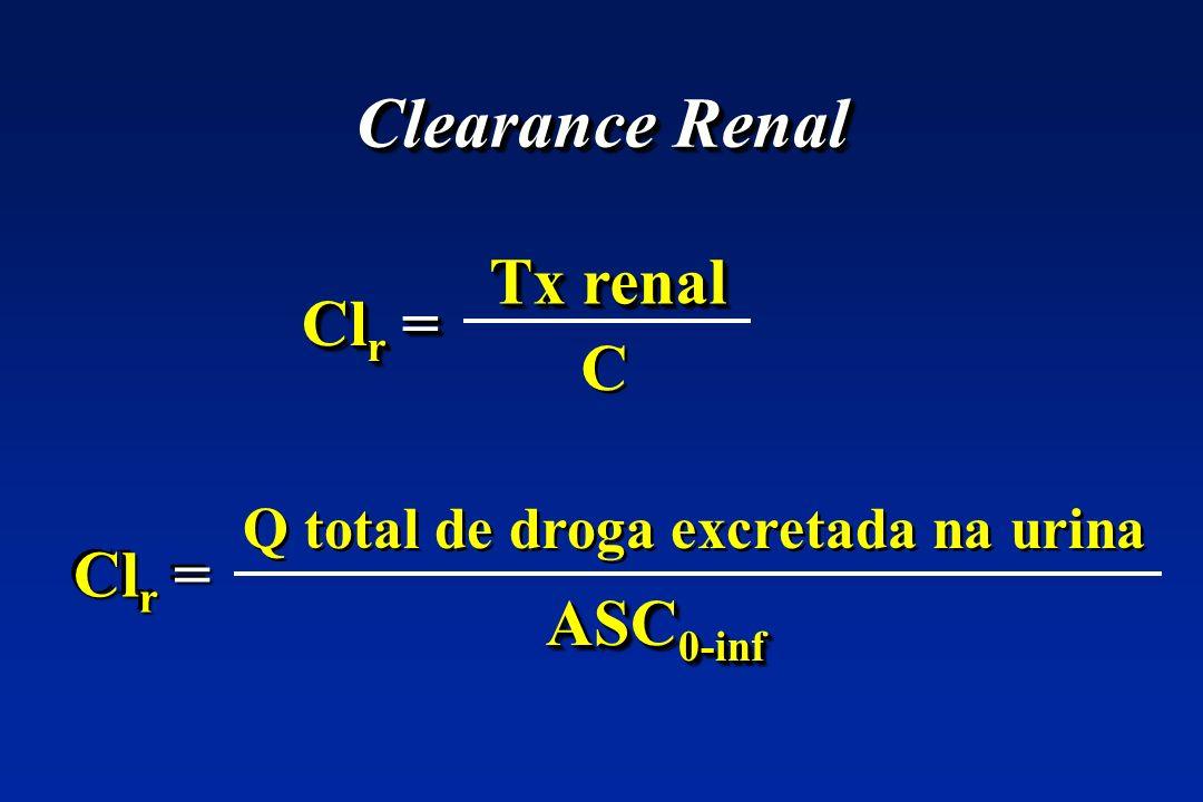 Clearance Renal Cl r = Tx renal Cl r = C C Q total de droga excretada na urina ASC 0-inf
