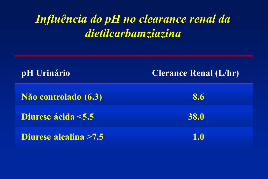 Influência do pH no clearance renal da dietilcarbamziazina pH Urinário Clerance Renal (L/hr) Não controlado (6.3) 8.6 Diurese ácida <5.538.0 Diurese alcalina >7.5 1.0