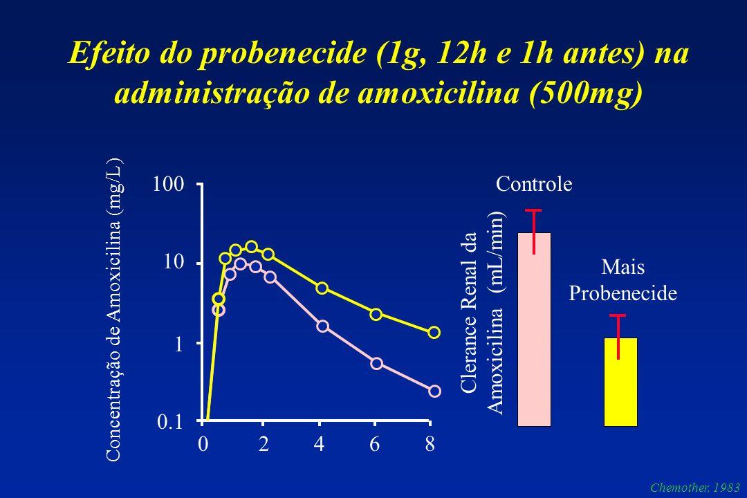 100 10 1 0.1 0 2 4 6 8 Concentração de Amoxicilina (mg/L) Controle Mais Probenecide Clerance Renal da Amoxicilina (mL/min) Efeito do probenecide (1g, 12h e 1h antes) na administração de amoxicilina (500mg) Chemother, 1983