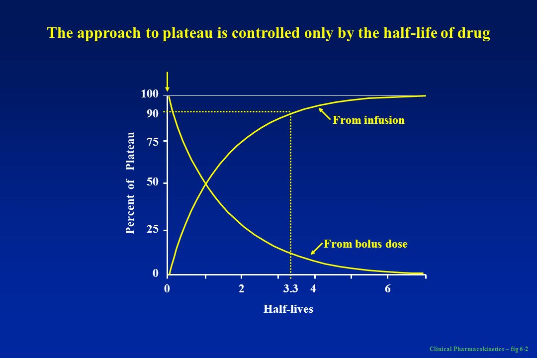 Clinical Pharmacokinetics – fig 6-2 0 2 3.3 4 6 100 90 75 50 25 0 From infusion From bolus dose Half-lives Percent of Plateau The approach to plateau