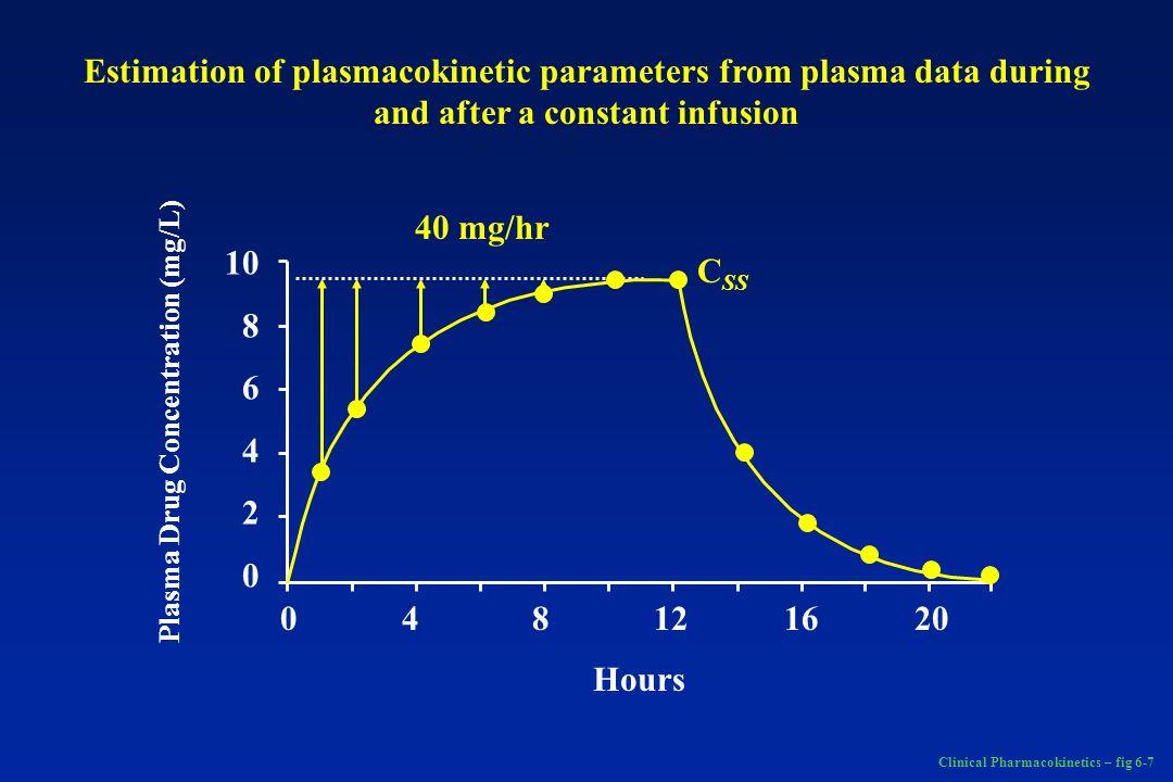 Clinical Pharmacokinetics – fig 6-7 0 4 8 12 16 20 Hours Plasma Drug Concentration (mg/L) 10 8 6 4 2 0 40 mg/hr C SS Estimation of plasmacokinetic par